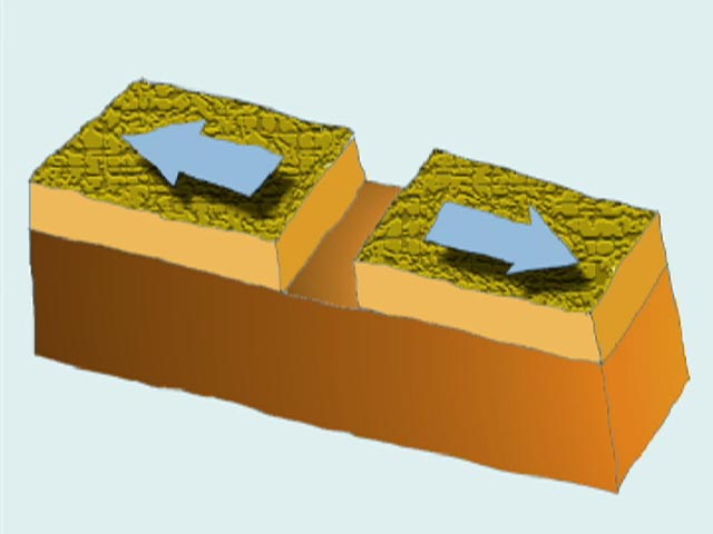 divergent boundaries The rift valley is a classic example of a divergent plate boundary  the  movement of the plates creates three types of tectonic boundaries: convergent,  where.